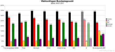 6 aktuelle Wahlumfragen/Sonntagsfragen zur Wahl des Deutschen Bundestags im Vergleich (Stand: 04.07.2011)