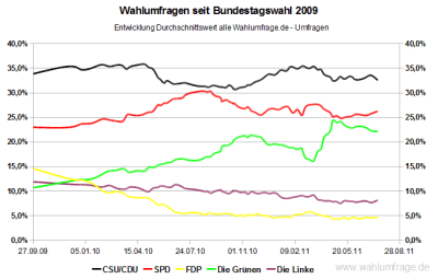 Entwicklung der Wahlumfragewerte im Durchschnitt seit der Bundestagswahl 2009 - Stand Juli 2011
