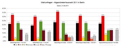 4 aktuelle Wahlumfragen zur Abgeordnetenhauswahl 2011 in Berlin im Vergleich zum Wahlregbnis 2006 - Stand: 21.08.2011