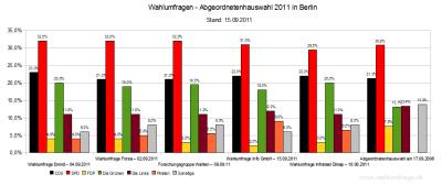 5 aktuelle Wahlumfragen zur Abgeordnetenhauswahl 2011 in Berlin im Vergleich zum Wahlregbnis 2006 - Stand: 15.09.2011