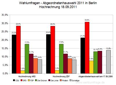 Hochrechnungen der Abgeordnetenhauswahl in Berlin 2011 - Stand: 22:00 Uhr