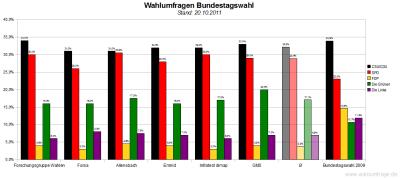 6 aktuelle Wahlumfragen/Sonntagsfragen zur Wahl des Deutschen Bundestags im Vergleich (Stand: 20.10.2011)