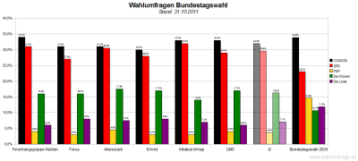 6 aktuelle Wahlumfragen/Sonntagsfragen zur Wahl des Deutschen Bundestags im Vergleich (Stand: 31.10.2011)