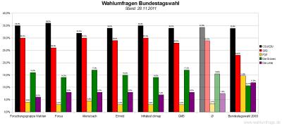 6 aktuelle Wahlumfragen/Sonntagsfragen zur Wahl des Deutschen Bundestags im Vergleich (Stand: 28.11.2011)