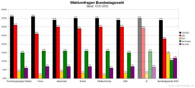 Sechs aktuelle Wahlumfragen/Sonntagsfragen zur Wahl des Deutschen Bundestags im Vergleich (Stand: 13.01.2012)