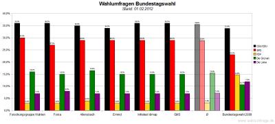 Sechs aktuelle Wahlumfragen/Sonntagsfragen zur Wahl des Deutschen Bundestags im Vergleich (Stand: 01.02.2012)