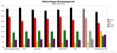 Sechs aktuelle Wahlumfragen/Sonntagsfragen zur Wahl des Deutschen Bundestags im Vergleich (Stand: 26.02.2012)