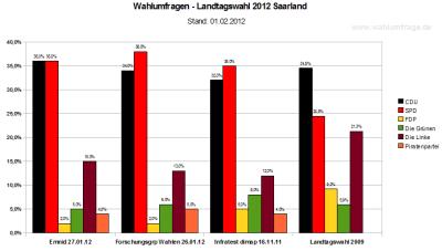 Vergleich der Wahlumfragen zur Landtagswahl 2012 Saarland (Stand: 01.02.2012)
