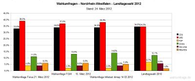Aktuelle Wahlumfragen/Sonntagsfrage zur Landtagswahl 2012 in NRW im Vergleich zum Ergebnis der Landtagswahl in Nordrhein-Westfalen 2010 (Stand: 24.03.12)