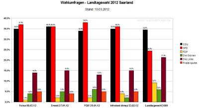 Vergleich der vier aktuellen Wahlumfragen zur Landtagswahl 2012 Saarland (Stand: 10.03.2012)