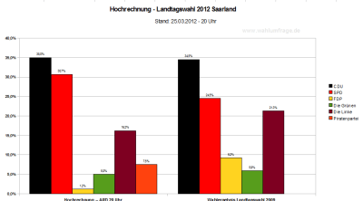 Hochrechnung der Landtagswahl 2012 im Saarland im Vergleich zum Landtagswahlergebnis von 2009 - Stand 20 Uhr