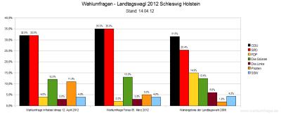 Aktuelle Wahlumfragen zur vorzeitigen Landtagswahl in Schleswig-Holstein im Vergleich (Stand: 14. April 2012)