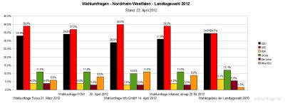 Aktuelle Wahlumfragen/Sonntagsfrage im Vergleich zur Landtagswahl 2012 am 13. Mai 2012 in NRW im Vergleich zum Ergebnis der Landtagswahl in Nordrhein-Westfalen 2010 (Stand: 22.04.12)