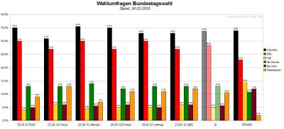 Sechs aktuelle Wahlumfragen/Sonntagsfragen zur Wahl des Deutschen Bundestags im Vergleich (Stand: 24.05.2012)