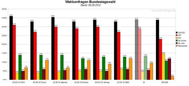 Vergleich der sechs Wahlumfragen/Sonntagsfragen zur Bundestagswahl 2013 (Stand: 06.06.2012)