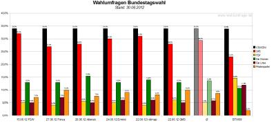 Vergleich der sechs Wahlumfragen/Sonntagsfragen zur Bundestagswahl 2013 (Stand: 30.06.2012)