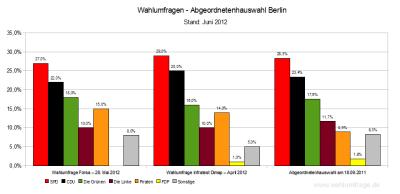 Aktuelle Wahlumfragen zur Abgeordnetenhauswahl in Berlin im Vergleich zum Wahlregbnis 2011 - Stand: Juni 2012