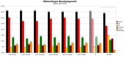 Vergleich der sechs Wahlumfragen / Sonntagsfragen zur Bundestagswahl 2013 im Vergleich zum Wahlergebnis der Bundestagswahl 2009 (Stand: 28.07.2012)