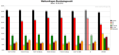 Vergleich der sechs Wahlumfragen - Sonntagsfragen - zur Bundestagswahl 2013 (Stand: 19.08.2012)