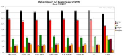 Vergleich der sechs Wahlumfragen - Sonntagsfragen - zur Bundestagswahl 2013 (Stand: 26.08.2012)