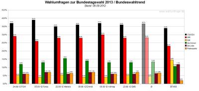 Bundeswahltrend vom 09. September 2012 mit allen verwendeten Wahlumfragen / Sonntagsfragen zur Bundestagswahl 2013 im Detail.