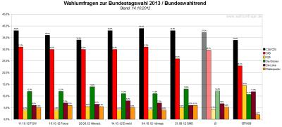 Bundeswahltrend vom 14.Oktober 2012 mit allen verwendeten Wahlumfragen / Sonntagsfragen zur Bundestagswahl 2013 im Detail.