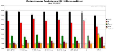 Bundeswahltrend vom 28.Oktober 2012 mit allen verwendeten Wahlumfragen / Sonntagsfragen zur Bundestagswahl 2013 im Detail.