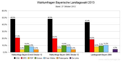 Aktuelle Wahlumfragen zur Landtagswahl 2013 in Bayern im Vergleich zum Wahlergebnis der Bayerischen Landtagswahl 2008 - Stand 27.Oktober 2012