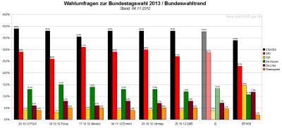 Bundeswahltrend vom 04.November 2012 mit allen verwendeten Wahlumfragen / Sonntagsfragen zur Bundestagswahl 2013 im Detail.