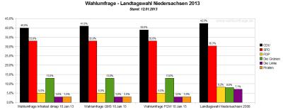 Vergleich der aktuellen Wahlumfragen / Sonntagsfragen zum Wahlergebnis der Landtagswahl in Niedersachsen von 2008 – Stand: 12. Januar 2013