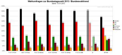 Bundeswahltrend vom 13. Januar 2013 mit allen verwendeten Wahlumfragen / Sonntagsfragen zur Bundestagswahl 2013 im Detail.