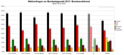Bundeswahltrend vom 20. Januar 2013 mit allen verwendeten Wahlumfragen / Sonntagsfragen zur Bundestagswahl 2013 im Detail.
