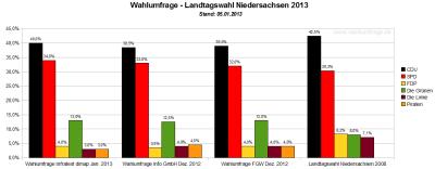 Vergleich der aktuellen Wahlumfragen / Sonntagsfragen zum Wahlergebnis der Landtagswahl in Niedersachsen von 2008 – Stand: 05 Januar 2013