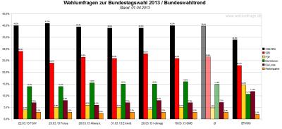 Bundeswahltrend vom 1. April 2013 mit allen verwendeten Wahlumfragen / Sonntagsfragen zur Bundestagswahl 2013 im Detail.