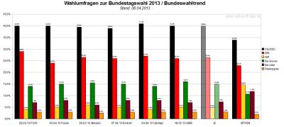 Bundeswahltrend vom 8. April 2013 mit allen verwendeten Wahlumfragen / Sonntagsfragen zur Bundestagswahl 2013 im Detail.