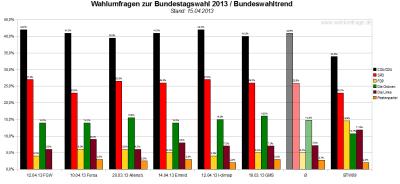Bundeswahltrend vom 15. April 2013 mit allen verwendeten Wahlumfragen / Sonntagsfragen zur Bundestagswahl 2013 im Detail.