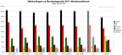 Bundeswahltrend vom 20. Mai 2013 mit allen verwendeten Wahlumfragen / Sonntagsfragen zur Bundestagswahl 2013 im Detail.