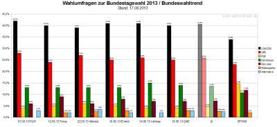 Bundeswahltrend vom 17. Juni 2013 mit allen verwendeten Wahlumfragen / Sonntagsfragen zur Bundestagswahl 2013 im Detail.