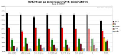 Bundeswahltrend vom 30. Juni 2013 mit allen verwendeten Wahlumfragen / Sonntagsfragen zur Bundestagswahl 2013 im Detail.