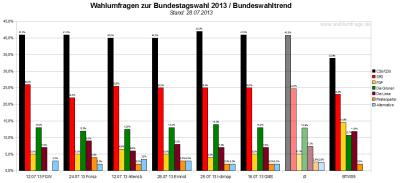 Bundeswahltrend vom 28. Juli 2013 mit allen verwendeten Wahlumfragen / Sonntagsfragen zur Bundestagswahl 2013 im Detail.