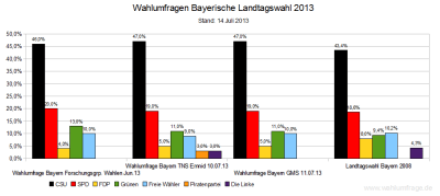 Aktuelle Wahlumfragen zur Landtagswahl 2013 in Bayern im Vergleich zum Wahlergebnis der Bayerischen Landtagswahl 2008 – Stand 14. Juli 2013