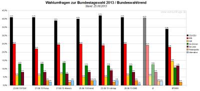 Bundeswahltrend vom 25. August 2013 mit allen verwendeten Wahlumfragen / Sonntagsfragen zur Bundestagswahl 2013 im Detail.