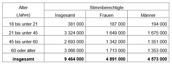 Wahlberechtigte zur Landtagswahl Bayern 2013 nach Alter - Quelle Landeswahlleiter Bayern - Pressemitteilung vom 06.08.13