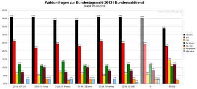 Bundeswahltrend vom 01. September 2013 mit allen verwendeten Wahlumfragen / Sonntagsfragen zur Bundestagswahl 2013 im Detail.