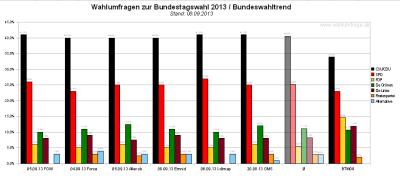 Bundeswahltrend vom 08. September 2013 mit allen verwendeten Wahlumfragen / Sonntagsfragen zur Bundestagswahl 2013 im Detail.