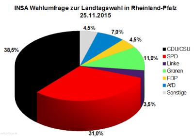 Wahlumfrage / Sonntagsfrage zur Landtagswahl in Rheinland-Pfalz vom 25. November 2015