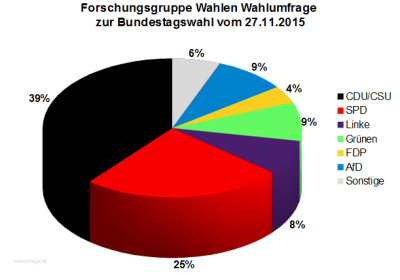 Forschungsgruppe Wahlen Wahlumfrage zur Bundestagswahl vom 27.11.2015