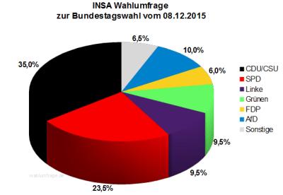INSA Wahlumfrage zur Bundestagswahl 2017 vom 08.12.15