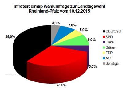 Wahlumfrage / Sonntagsfrage zur Landtagswahl in Rheinland-Pfalz vom 10. Dezember 2015