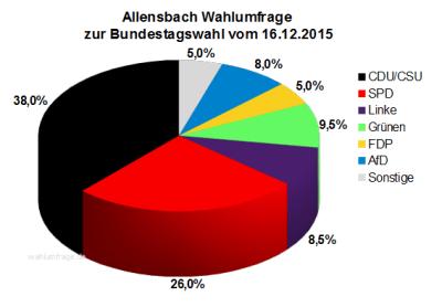 Allensbach Wahlumfrage zur Bundestagswahl 2017 vom 16.12.2015